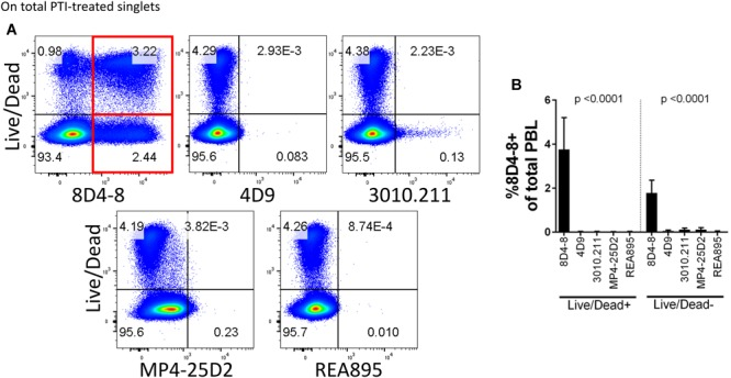 Anti-human Interleukin(IL)-4 Clone 8D4-8 Cross-Reacts With Myosin-9 Associated With Apoptotic Cells and Should Not Be Used for Flow Cytometry Applications Querying IL-4 Expression.